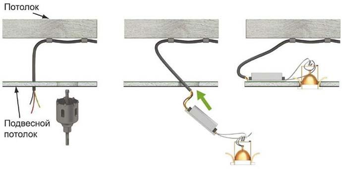 Прокладка проводки под гипсокартоном