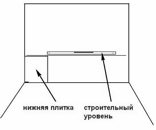 Разметка поверхности гипсокартона