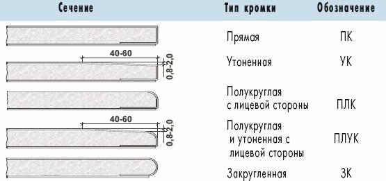 Разновидности кромок