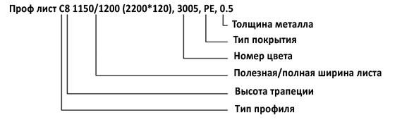 Расшифровка обозначений листов