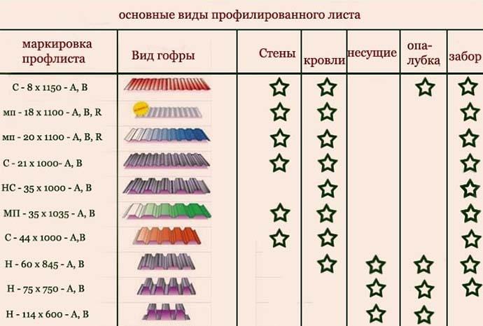 Сфера применения листов