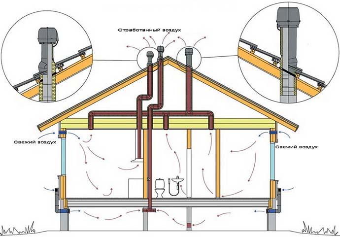 Схема вентиляции дома
