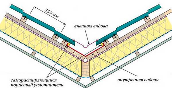Схема ендовы