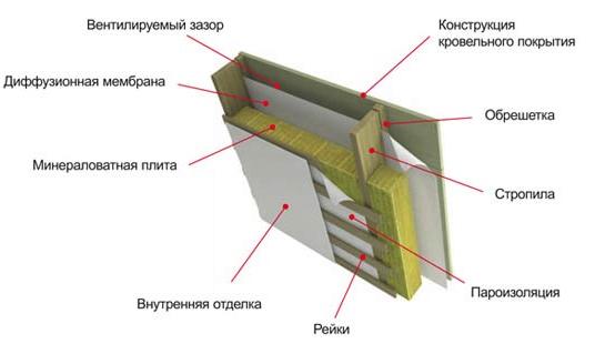 Схема монтажа мембраны