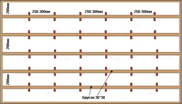 Схема обрешетки для стен