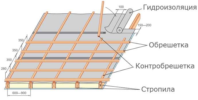 Схема обрешетки и ее строительство своими силами