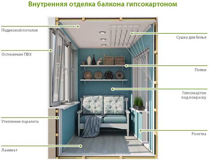 Схема обшивки балкона