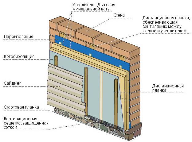 Схема обшивки дома