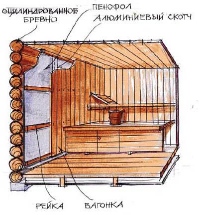 Схема обшивки стен бани