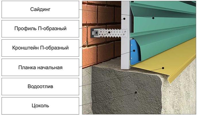 Схема обшивки фасада