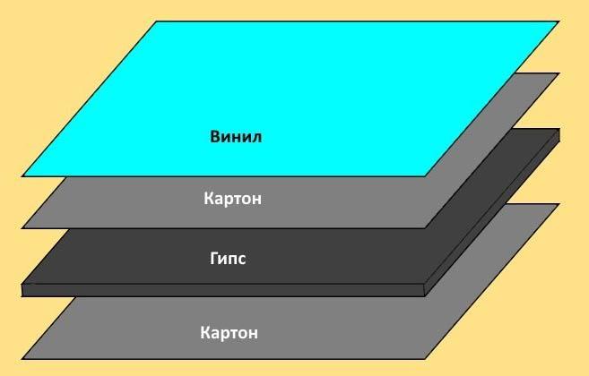 Схема слоев гипсокартона