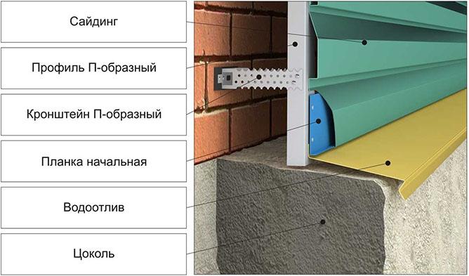 Схема установки металлосайдинга