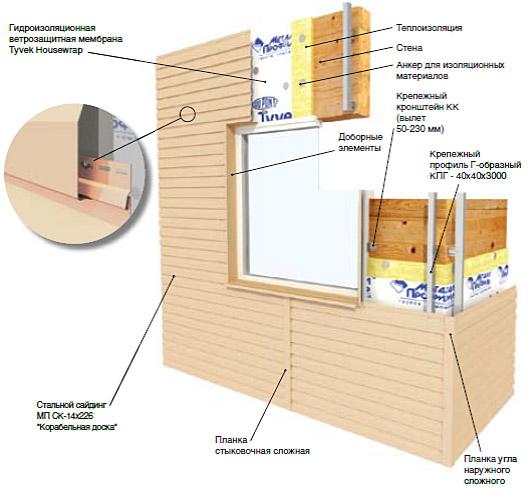 Схема установки сайдинга из металла