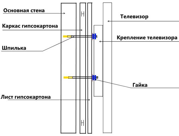 Схема установки телевизора