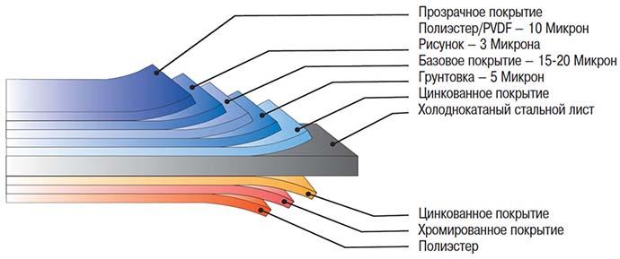 Схема устройства профлиста