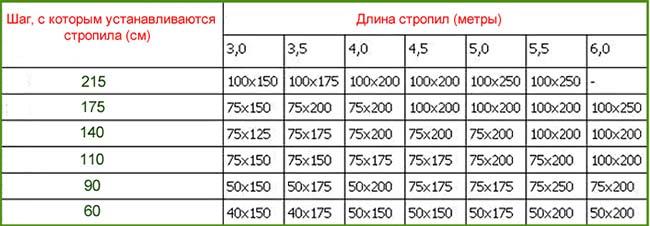 Таблица расчета стропил