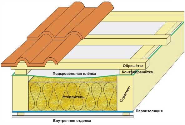 Технология утепления крыши