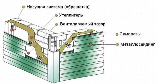 Установка цокольных панелей