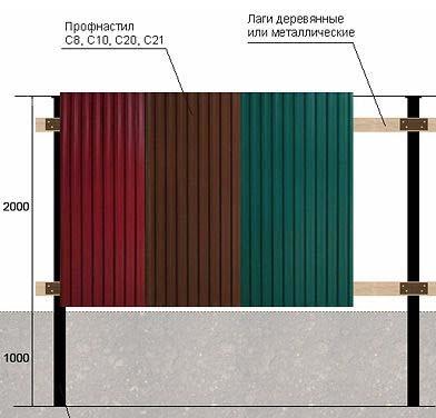 Устройство металлических ворот