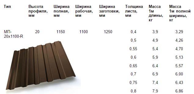 Характеристики МП-20