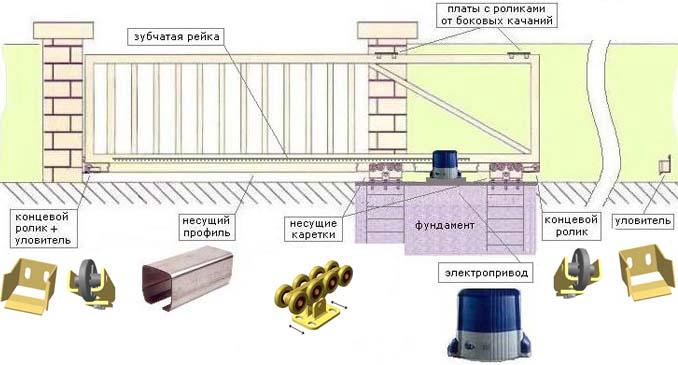 Элементы конструкции сдвижных ворот