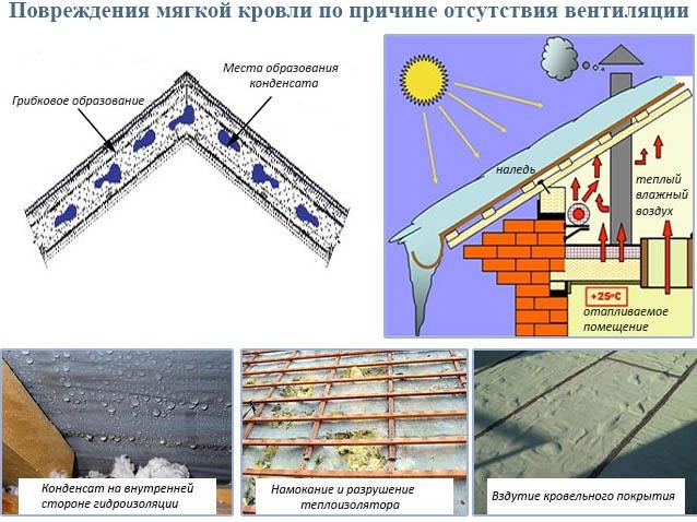 Возможные повреждения крыши