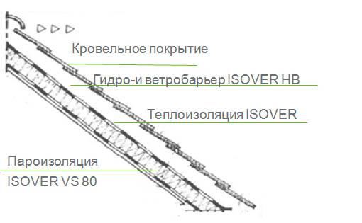 Гидробарьер Isover
