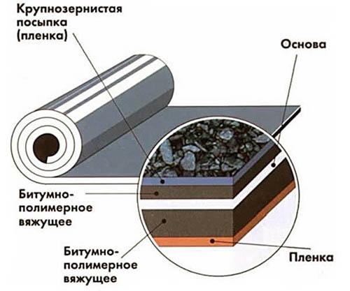 Гидроизоляция в рулонах