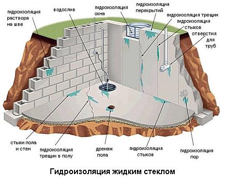 Какие конструкции можно изолировать жидким стеклом