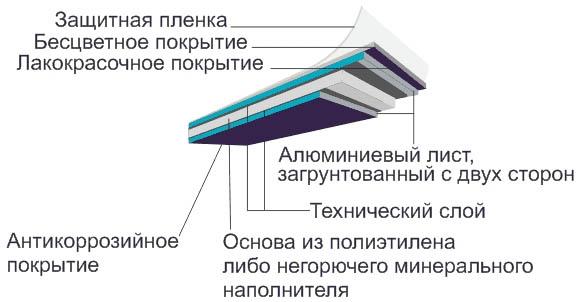 Конструкция алюминиевой панели