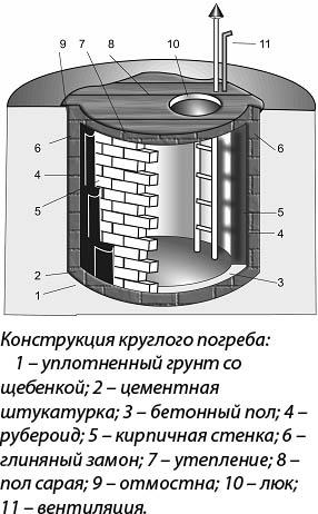 Конструкция круглого погреба