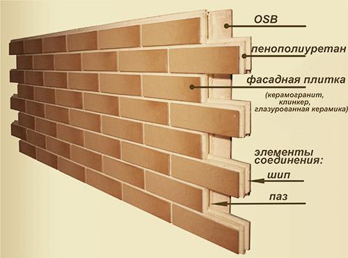 Конструкция термопанели из ППУ