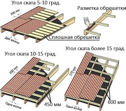 Крыши с разным углом ската