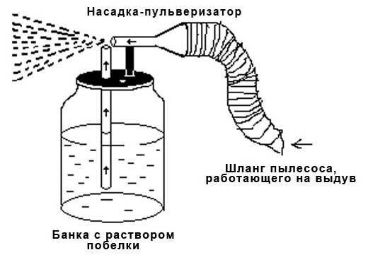 Механизированное нанесение побелки