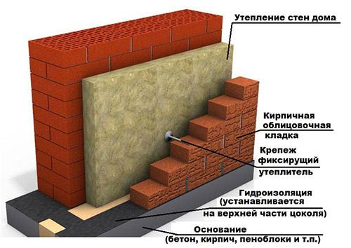 Облицовка стен кирпичом