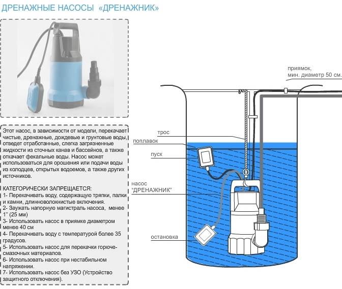 Оборудование Дренажник