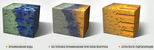 Обработка подвала Пенетроном изнутри