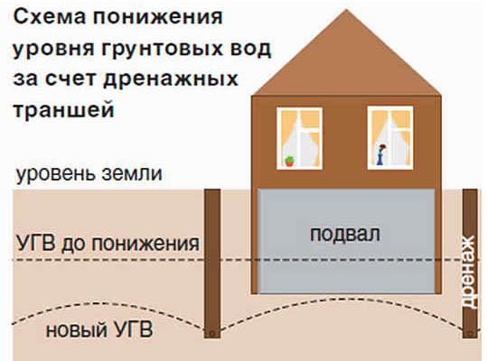 Понижение уровня грунтовых вод