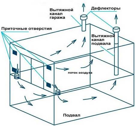 Потоки воздуха в помещении