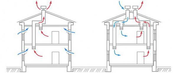 Принцип действия вентиляции