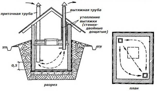 Приточно-вытяжная система для большого гаража
