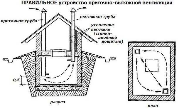 Приточно-вытяжное вентилирование