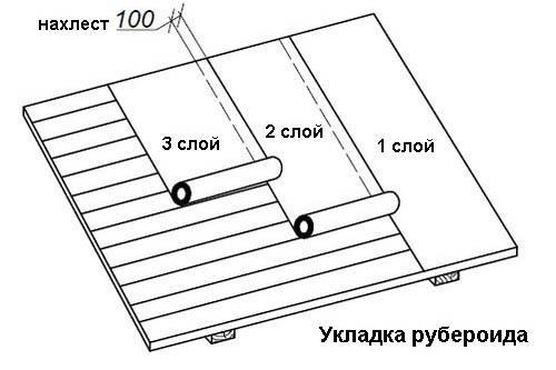 Размер нахлеста полотен