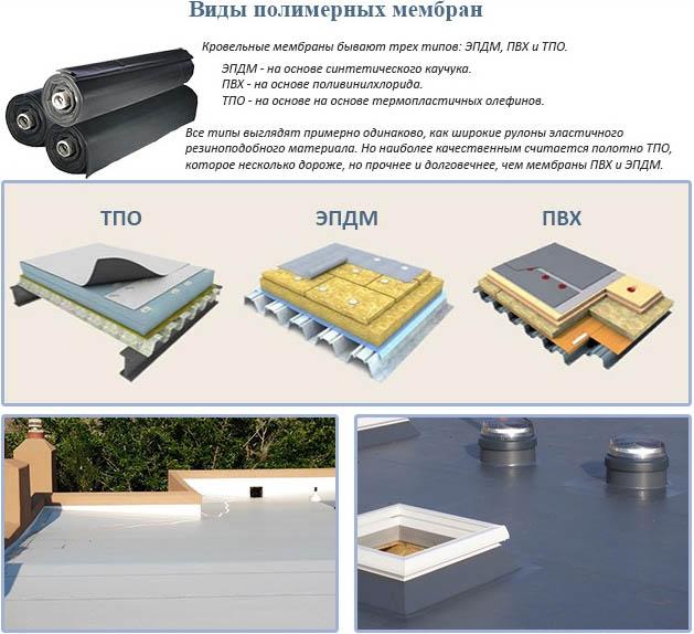 Разновидности полимерных мембран
