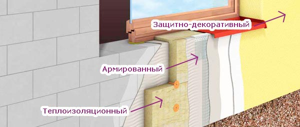 Слои фасадной отделки