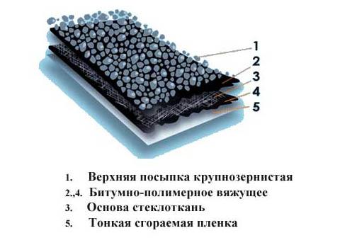 Состав гидроизола