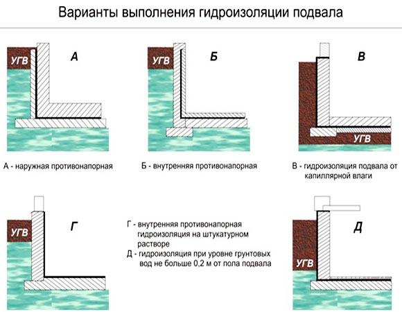 Способы гидроизоляции подвального помещения