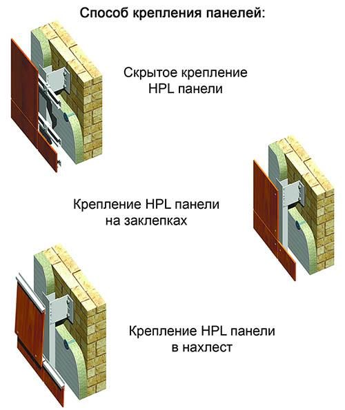 Способы облицовки фасада