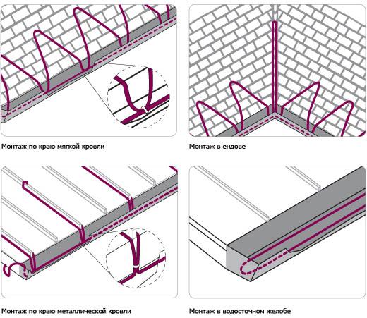 Способы укладки кабеля