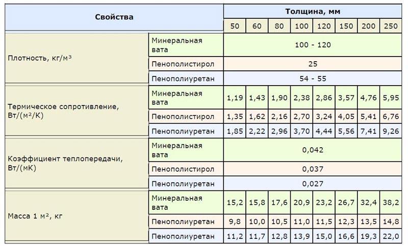 Сравнение теплоизоляции